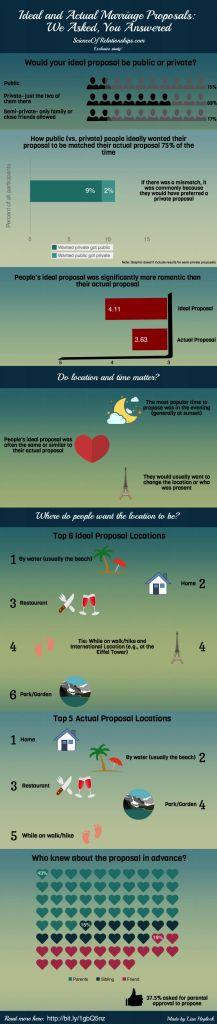 Wie die Menschen wirklich über ihre Ehe Vorschläge fühlen?