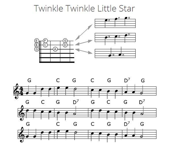 Twinkle Twinkle Little Star Texte und Akkorde