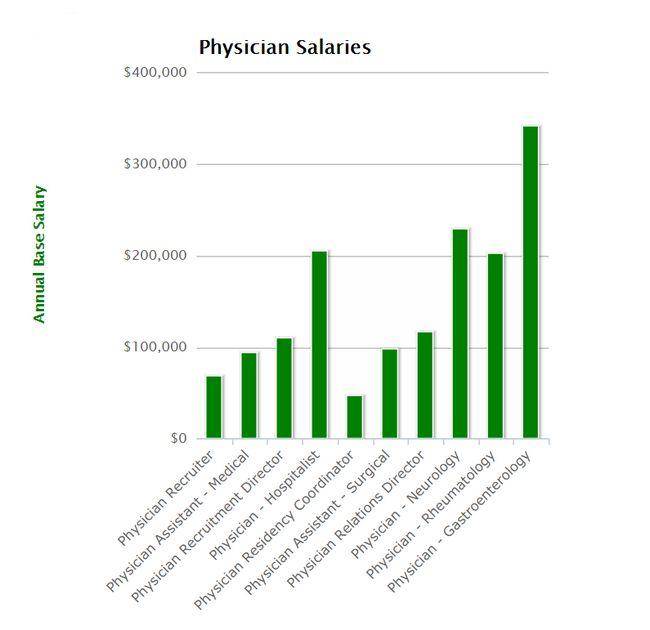 bezahlte Arbeitsplätze