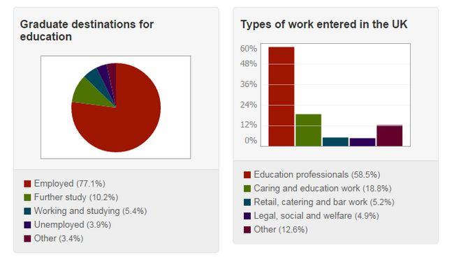 Was können Sie mit einem Grad der Ausbildung zu tun?